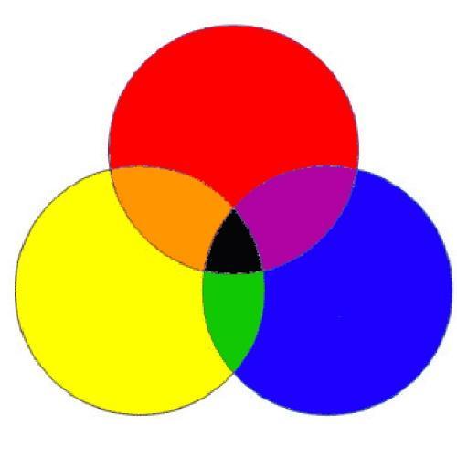 Пищевые красители: смешиваем цвета